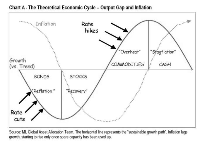 Chu kỳ kinh tế